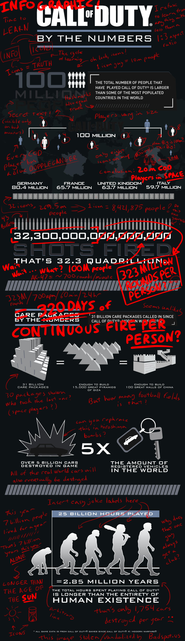 COD Infographic Snark